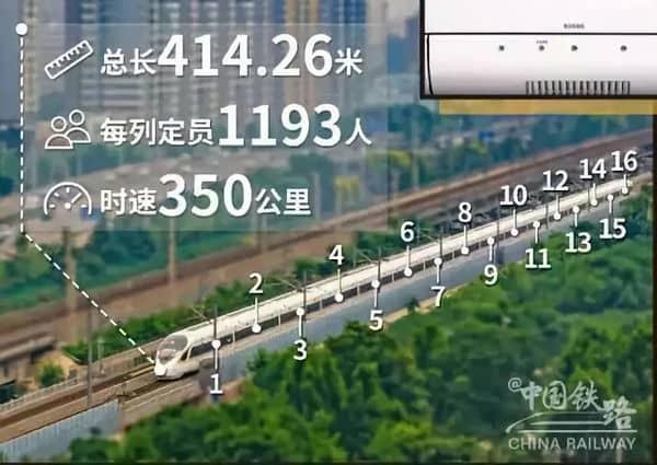 【高铁科普】—— 重磅!8月8日,高铁提速